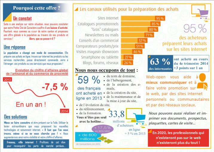 Imprimé de Web-open : Prospectus - Web-open - Promotion de Fresnay ville internet - Dépliant, Prospectus